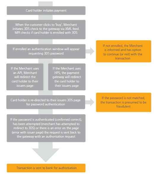 3DSecure Diagram