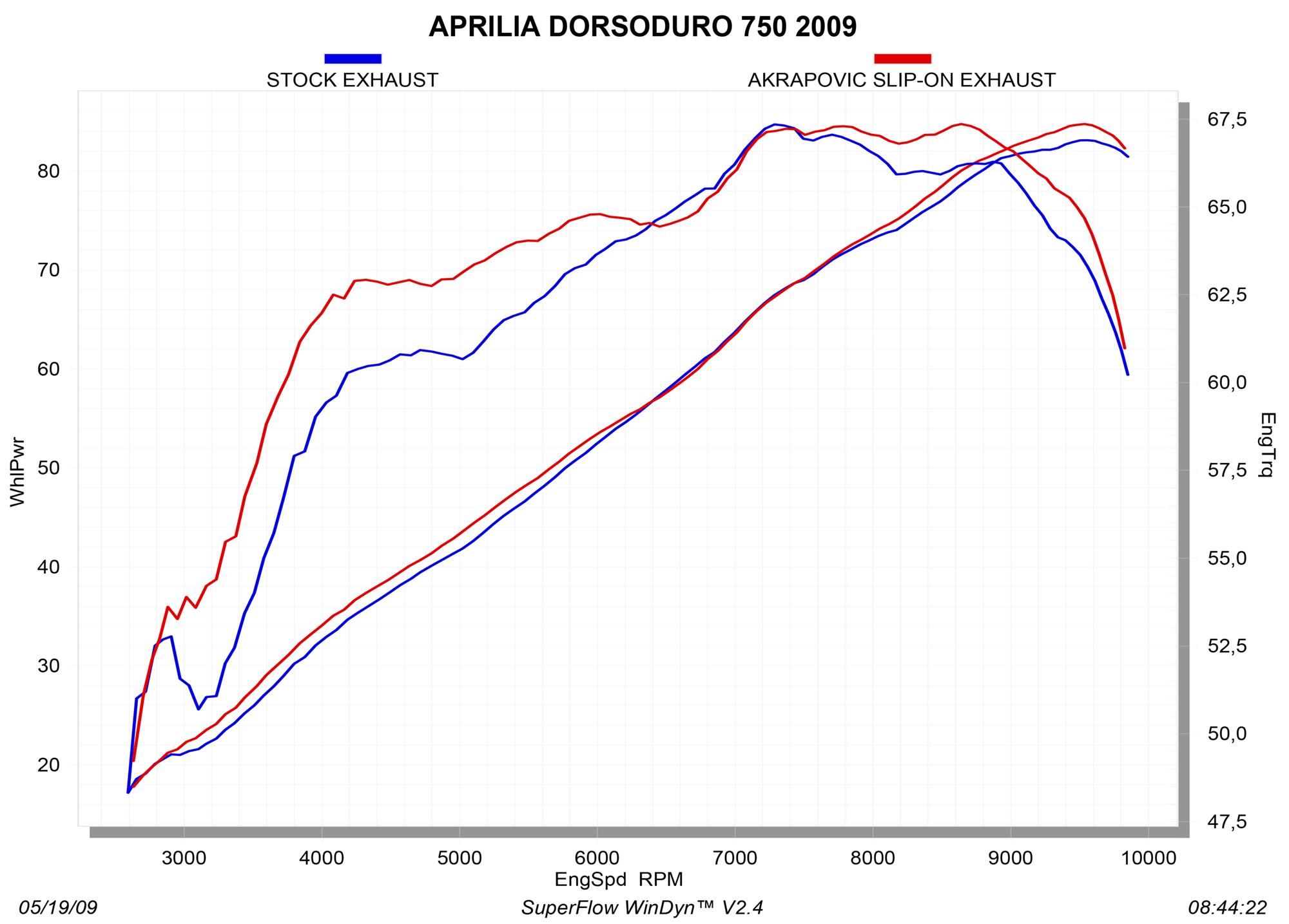 S-A7SO2-HDT _graph