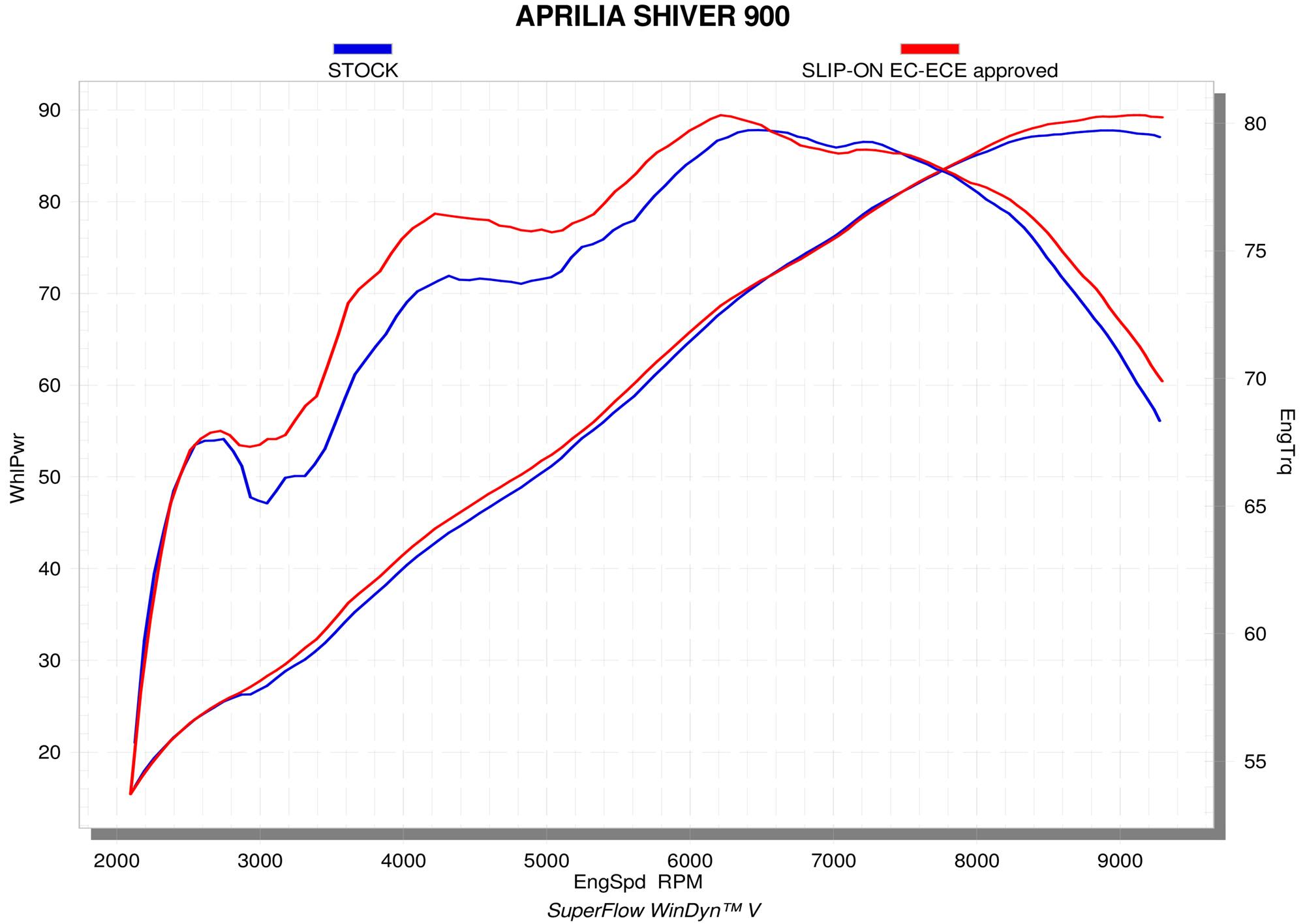 S-A9SO1-HDT1_graph