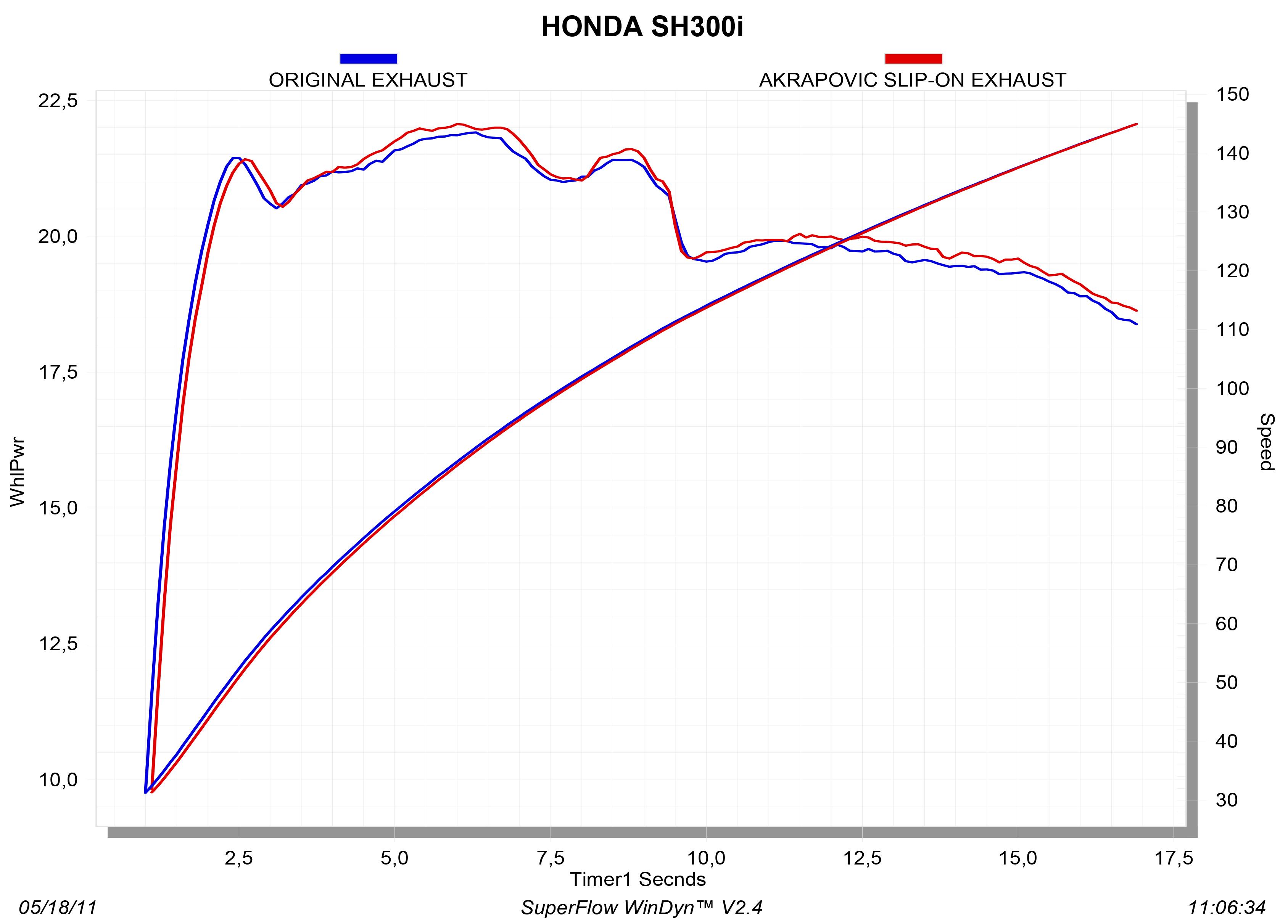 S-H3SO2-HRSS_graph Diagram