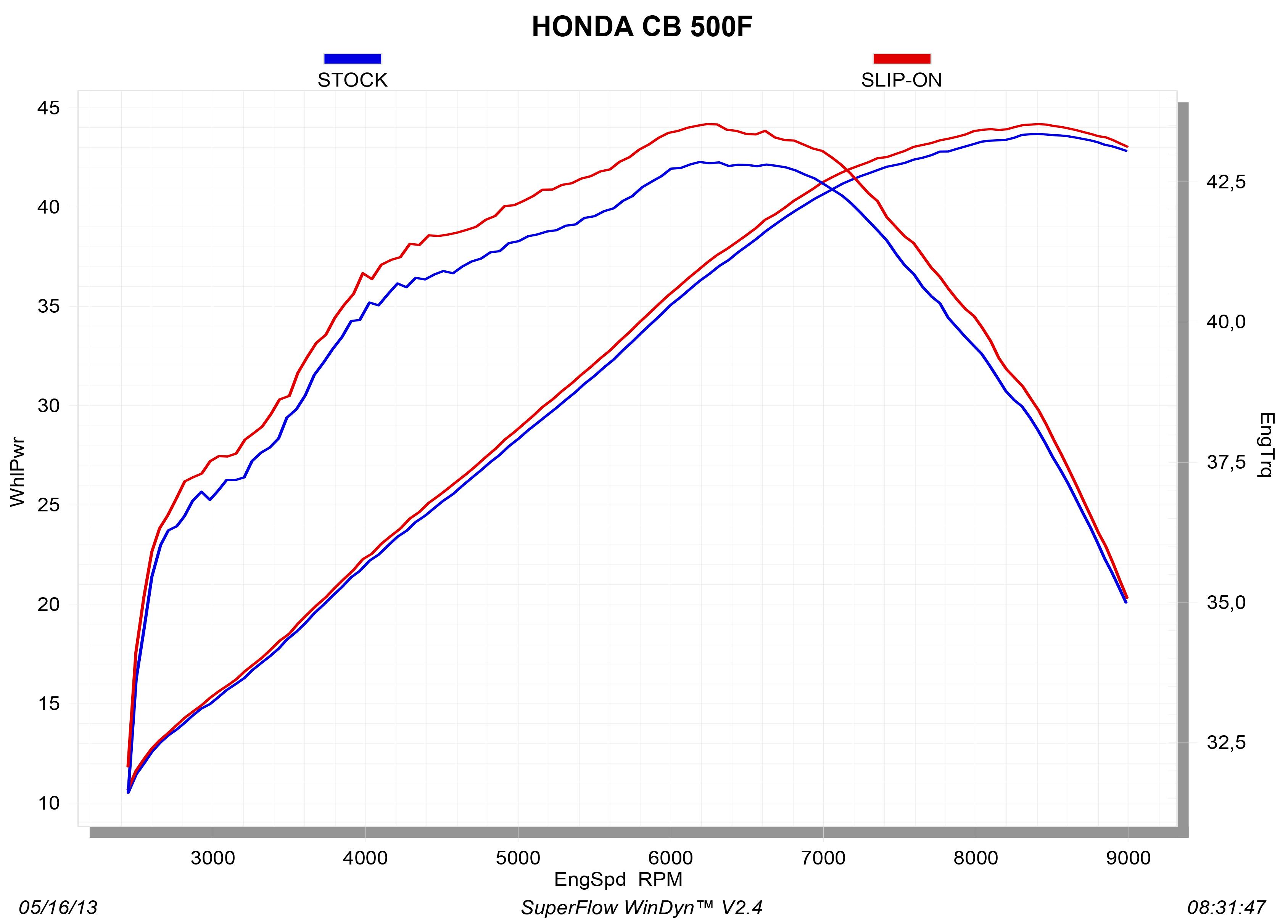 S-H5SO2-HRSS_graph Diagram