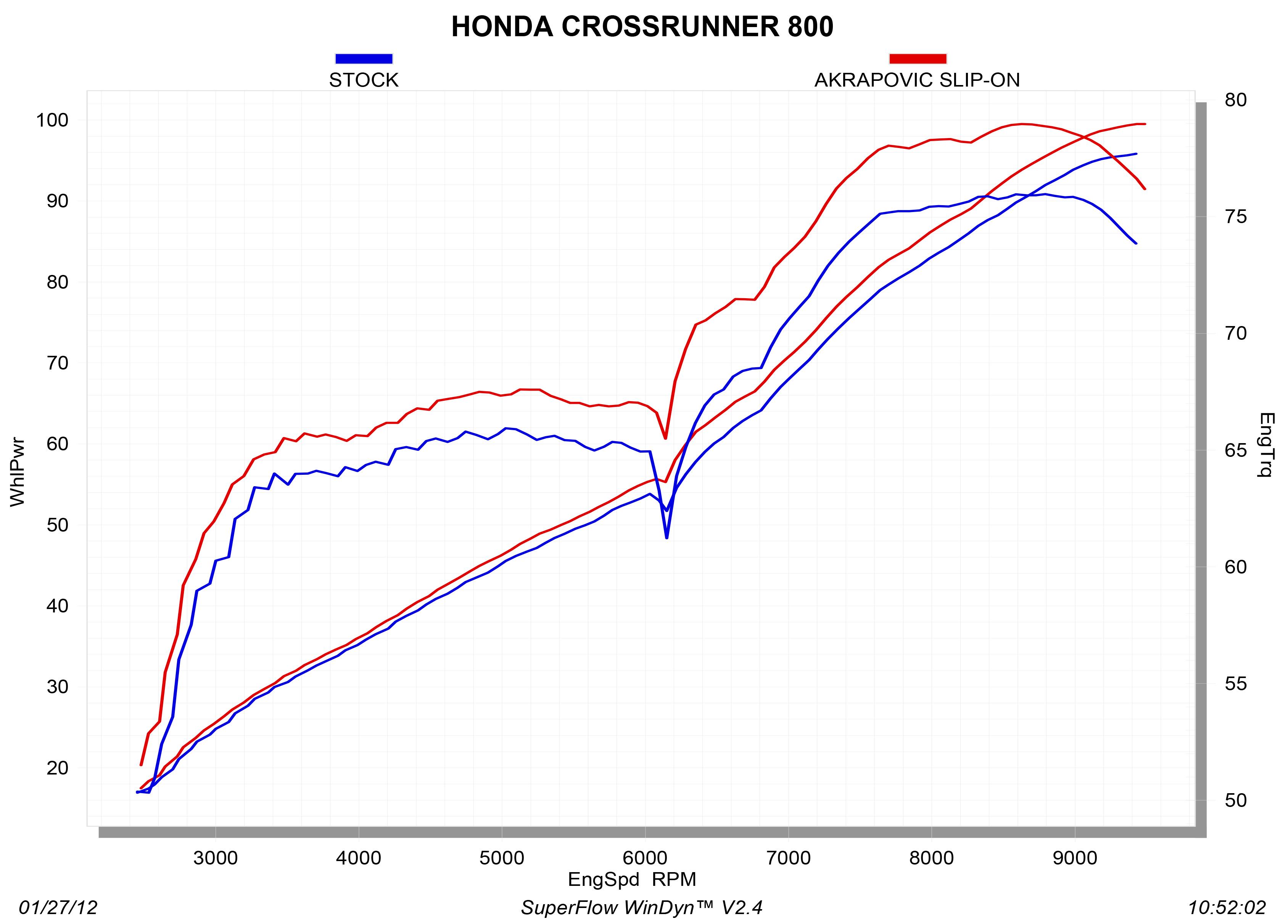 S-H8SO2-HRT_graph Diagram