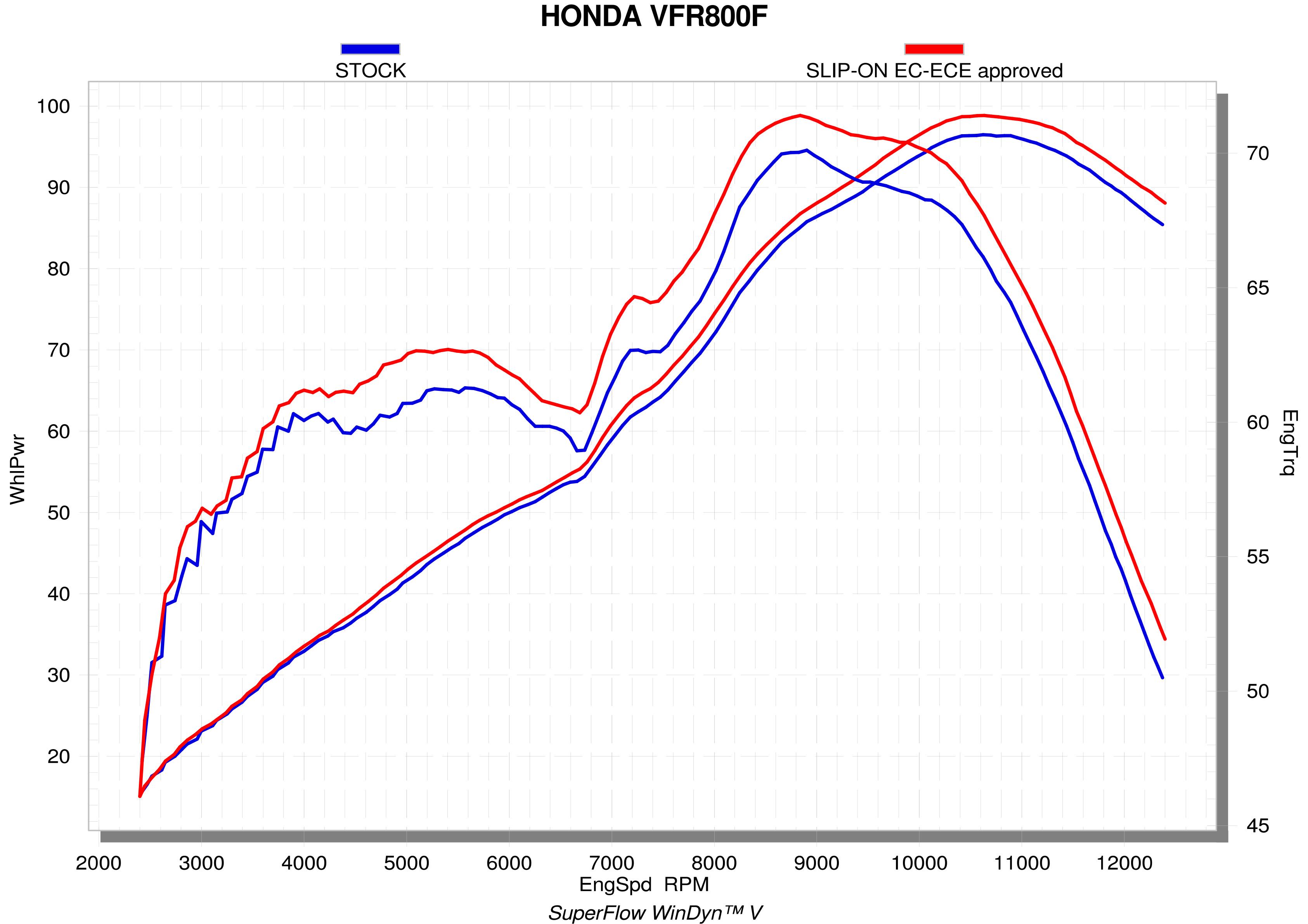 S-H8SO4-HRT_graph Diagram