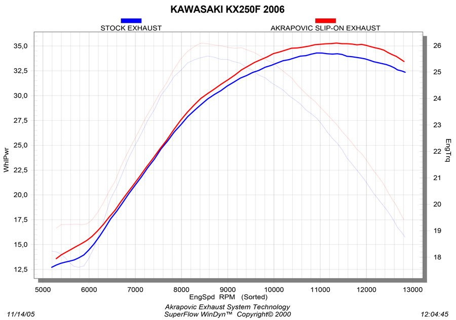 S-K2SO2-MTA_graph Diagram