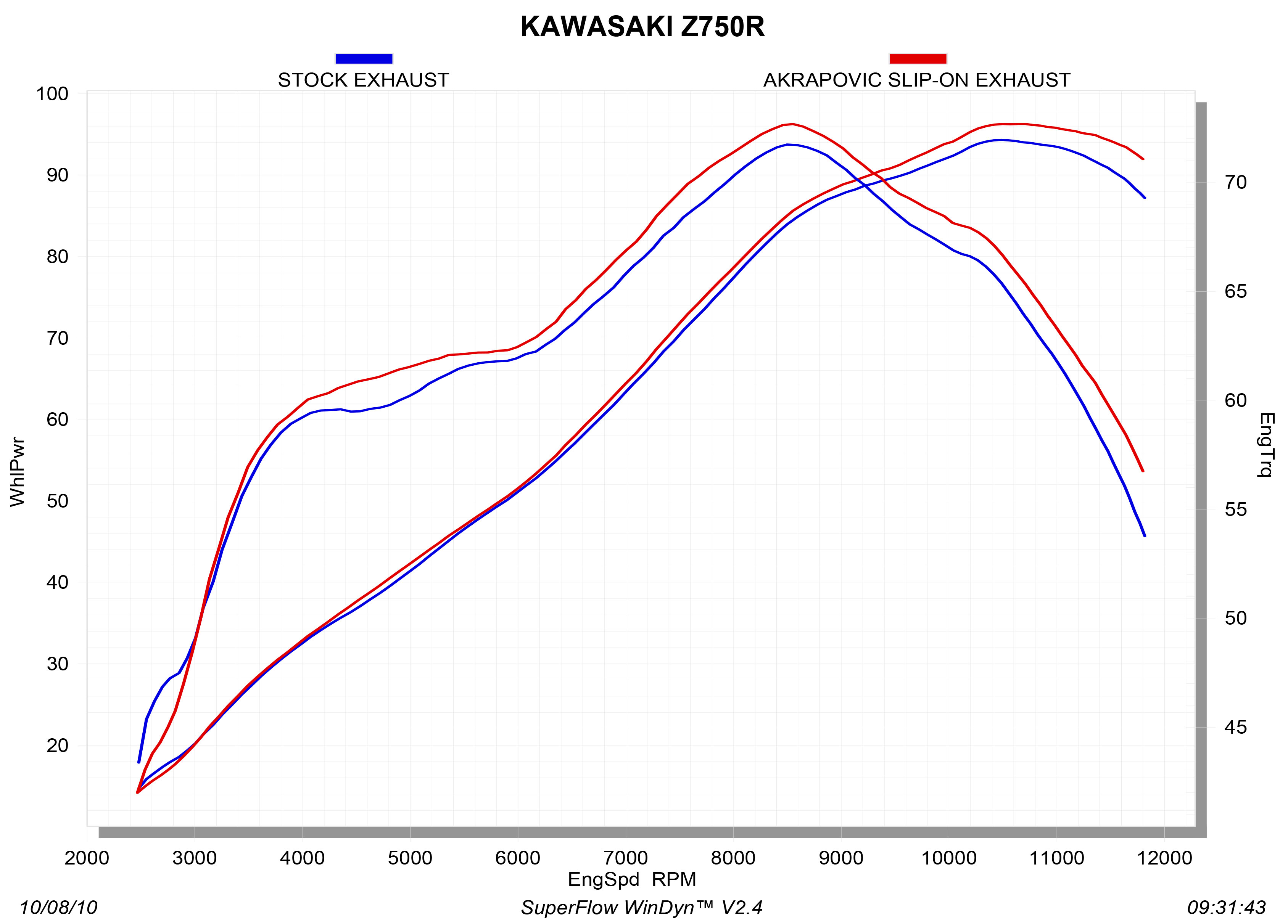 S-K7SO2-ZC_graph Diagram