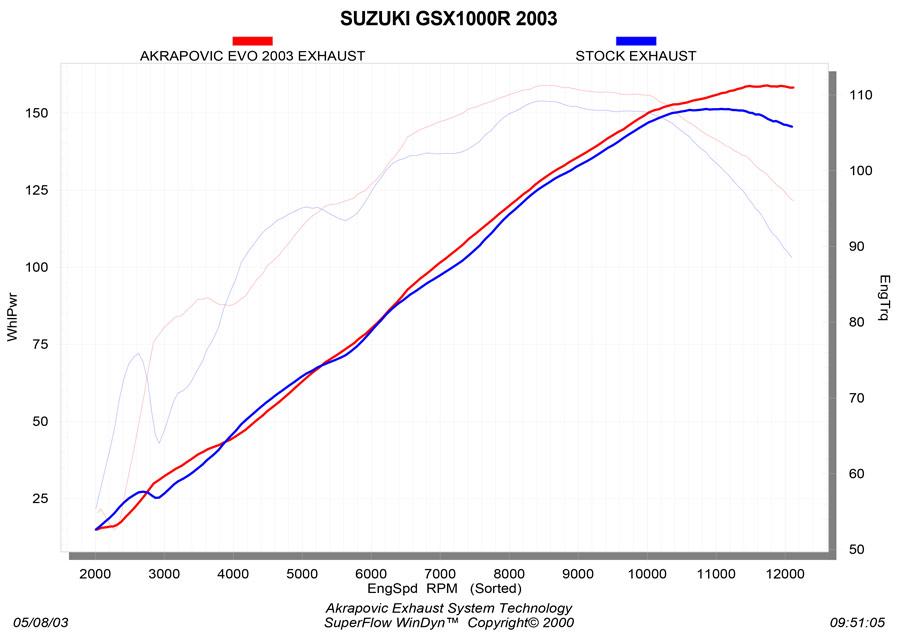 S-S10R4L-T_graph Diagram
