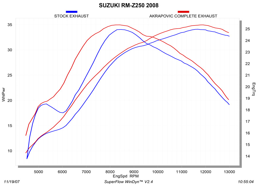 S-S2MR2-QTA_graph Diagram