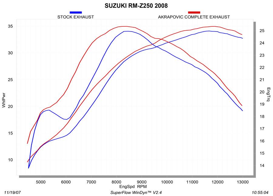 S-S2MR2-QTA_graph Diagram