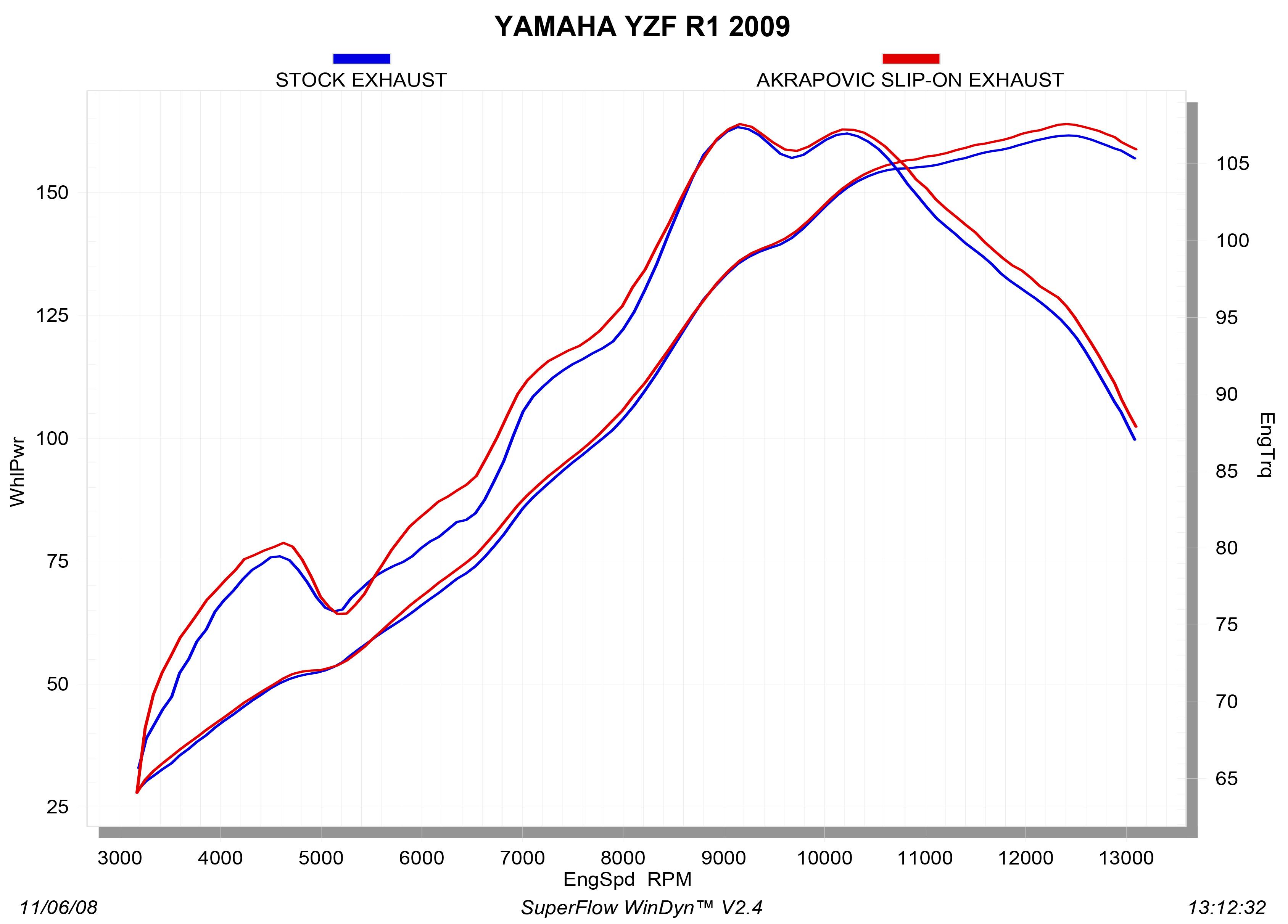 S-Y10SO9-ZT_graph Diagram