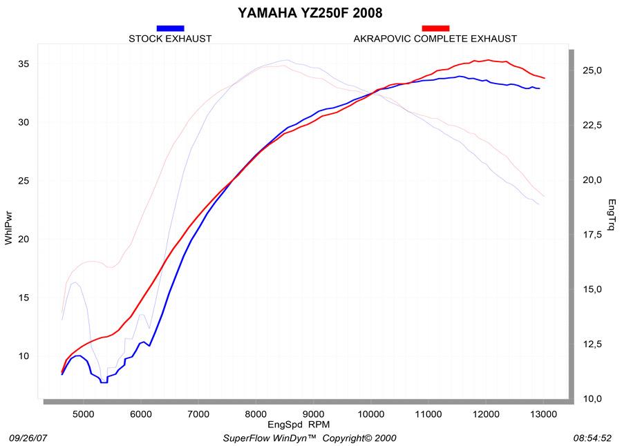 S-Y2MR8-QTA_graph Diagram