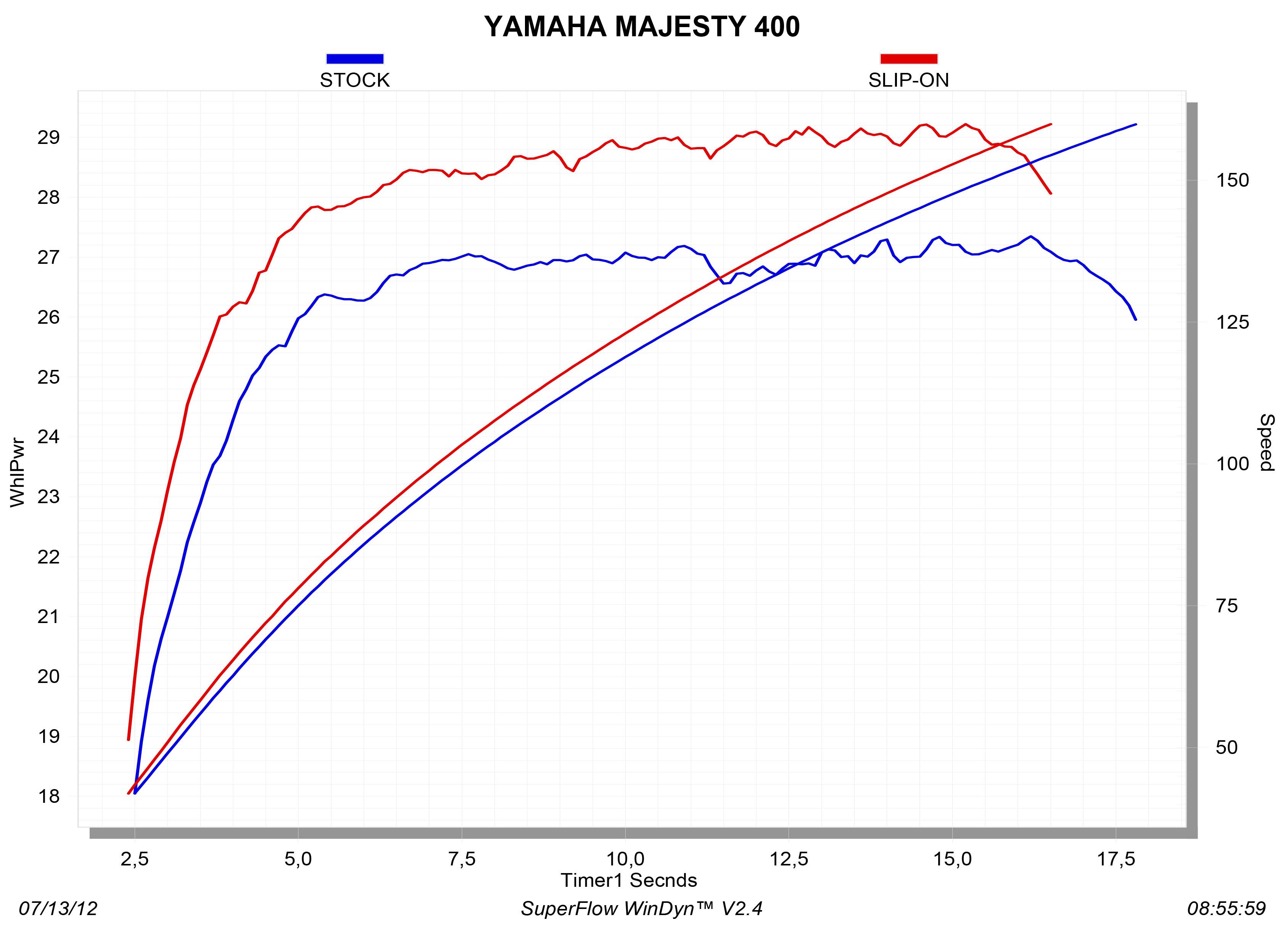 S-Y4SO10-HZAASS_graph Diagram