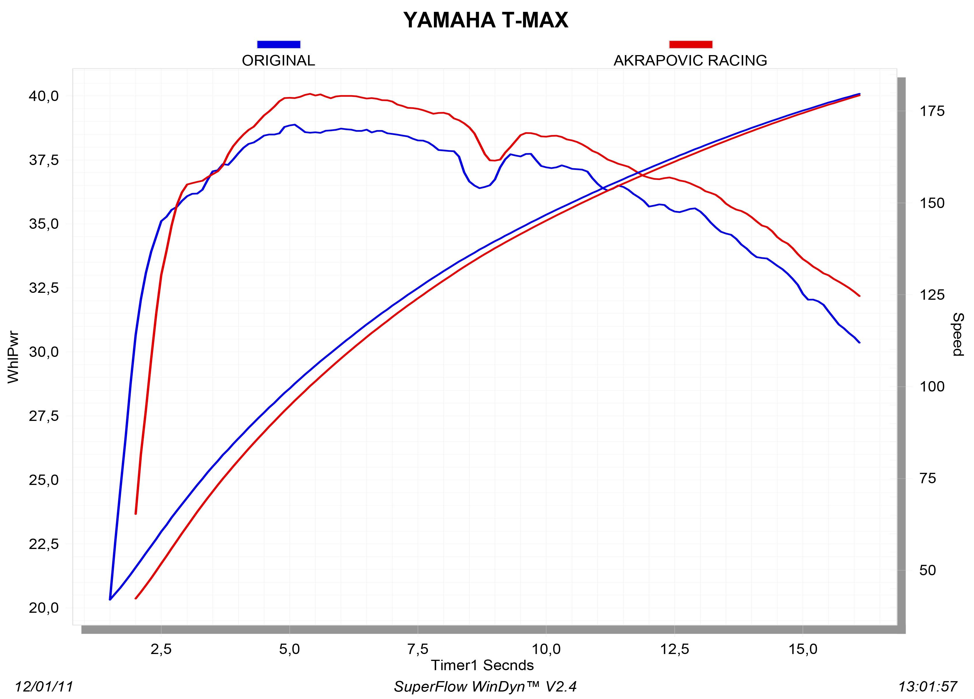 S-Y5R2-RT_graph Diagram
