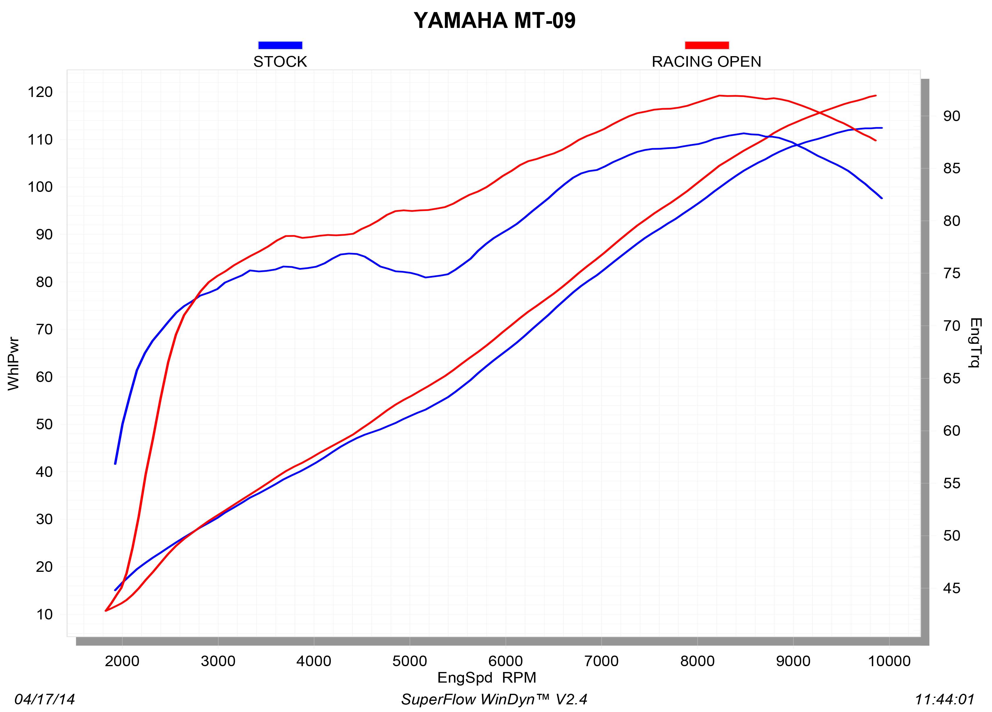 S-Y9R2-AFC_graph Diagram