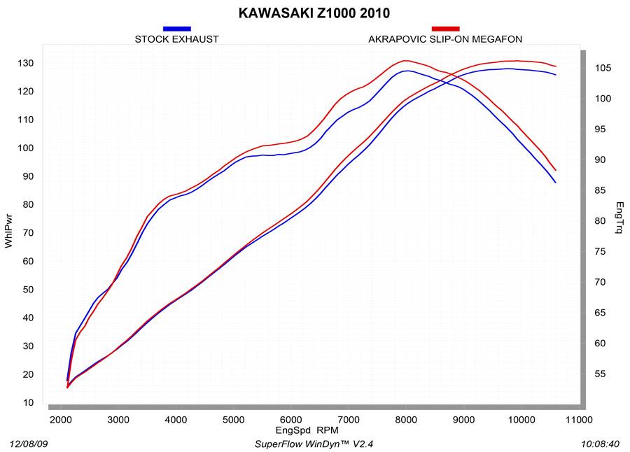 SM-K10SO1T_graph Diagram