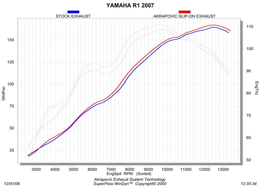 SS-Y10SO8-HDT_graph Diagram