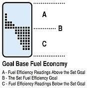 Goal Based Fuel Economy