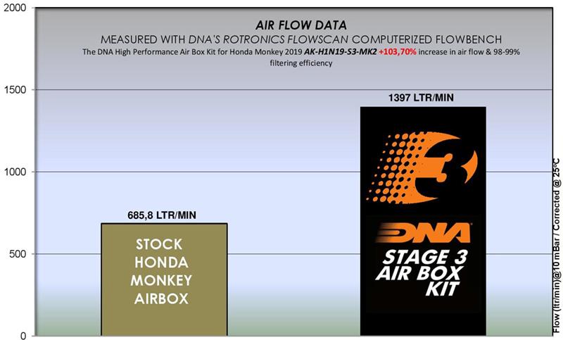 Honda Monkey 2019 Stage 3