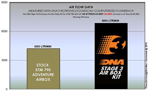 KTM 790 Adventure Series