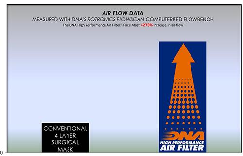 DNA High Performance Air