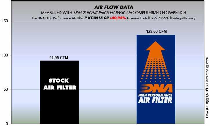 KTM Duke 125, 250, 390 Ra
