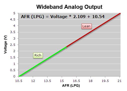 AFRNBGas_Analog