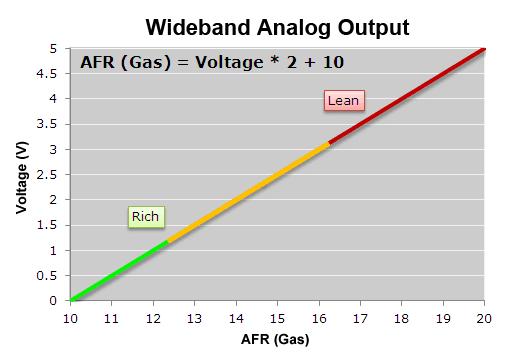 AFRWBGas_Analog