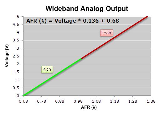 AFRWBLambda_Analog